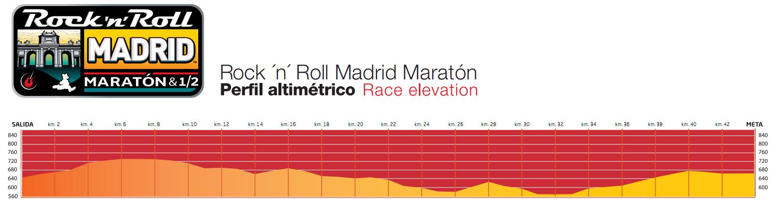 altimetria_maratona